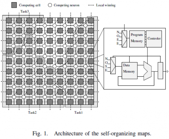 Architecture of the Self Organizing Maps